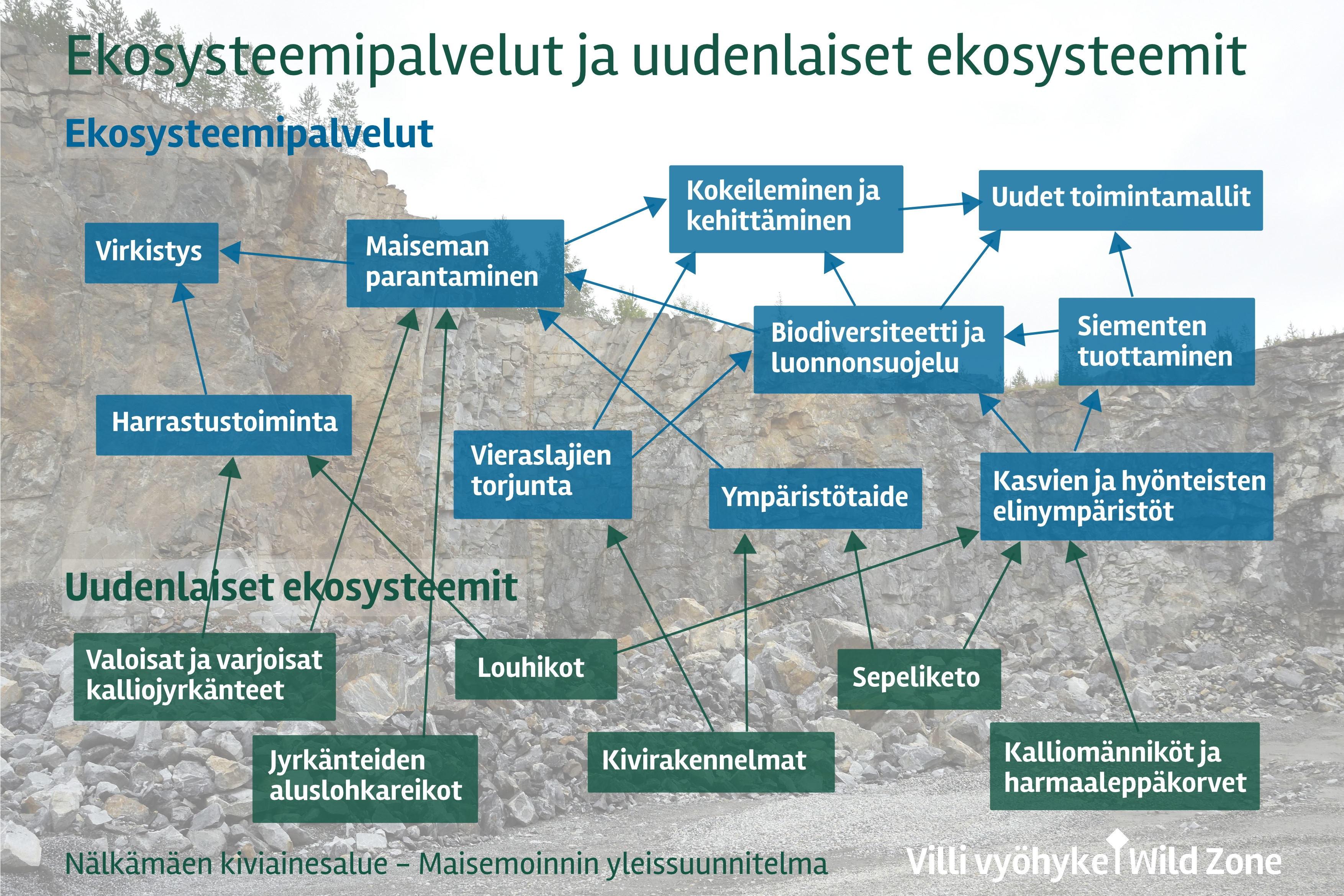 Destia_Nälkämäen maisemointisuunnitelma_Villi vyöhyke 23.10.2017_Diagrammi_01LoFi